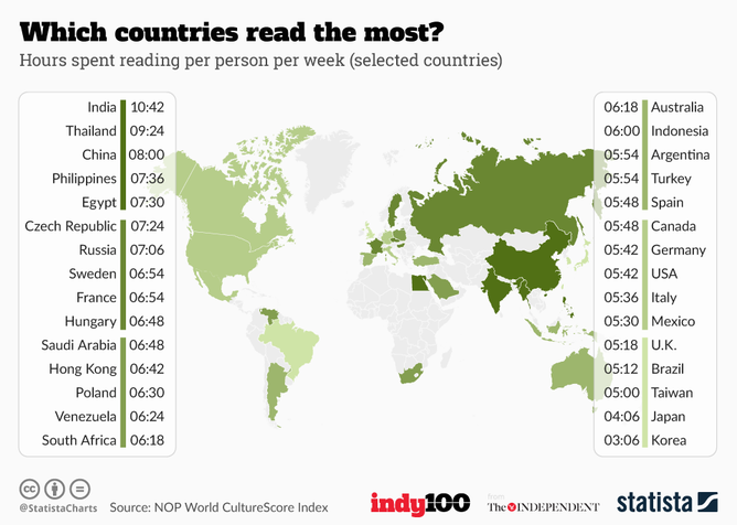 world map with number of readers indicated for hours spent reading per person per week with India being the most at over 10 hours. The USA is at 23rd out of 27 countries listed.