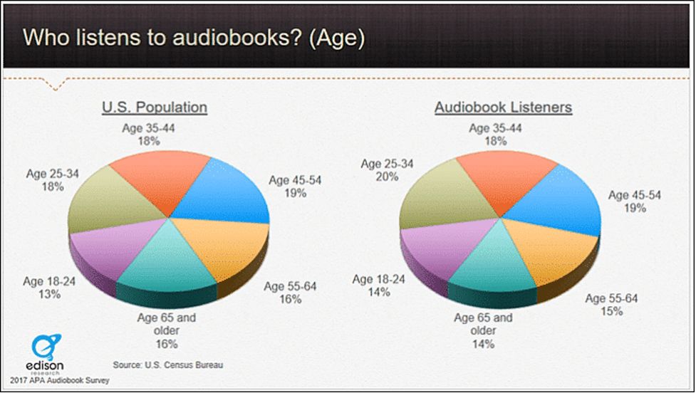 pie chart graphs of audiobook listeners by age compared to U.S. population demographics in 2017